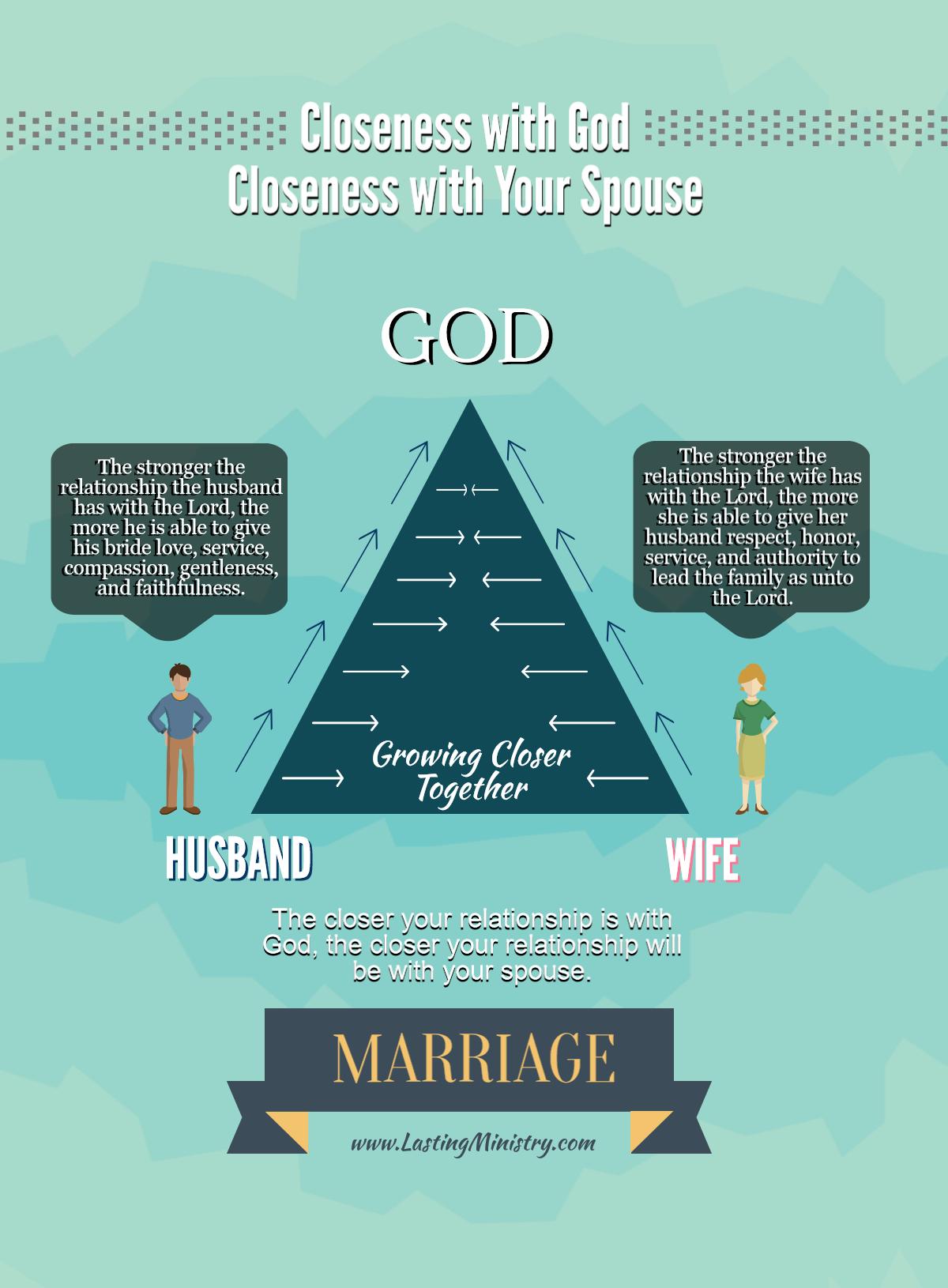 Closeness With God